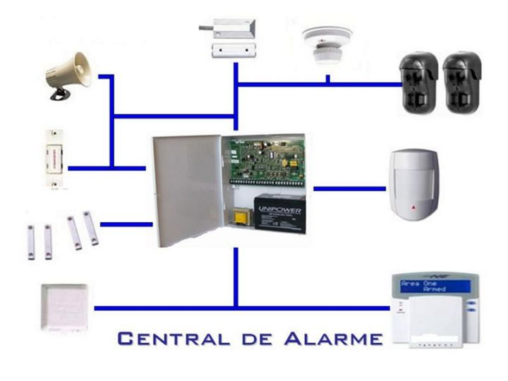 Central de Alarmes e Sensores