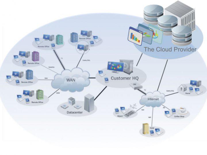TI, Banco de Dados, Cloud, Redes, Internet e Intranet
